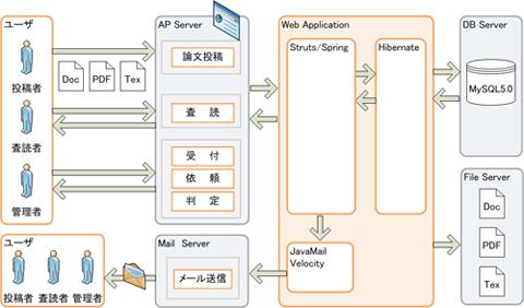 論文集管理システム構築